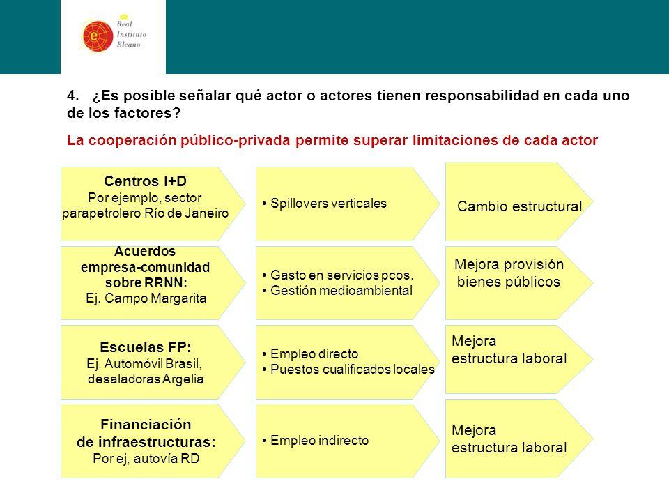 4. ¿Es posible señalar qué actor o actores tienen responsabilidad en cada uno de los factores.