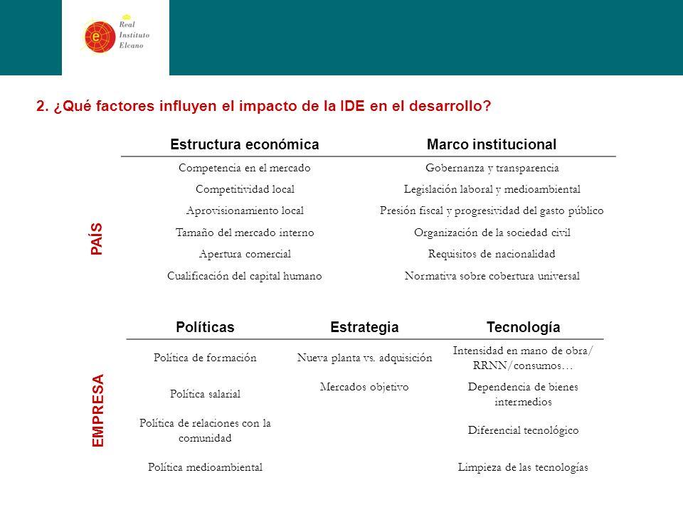 2. ¿Qué factores influyen el impacto de la IDE en el desarrollo.