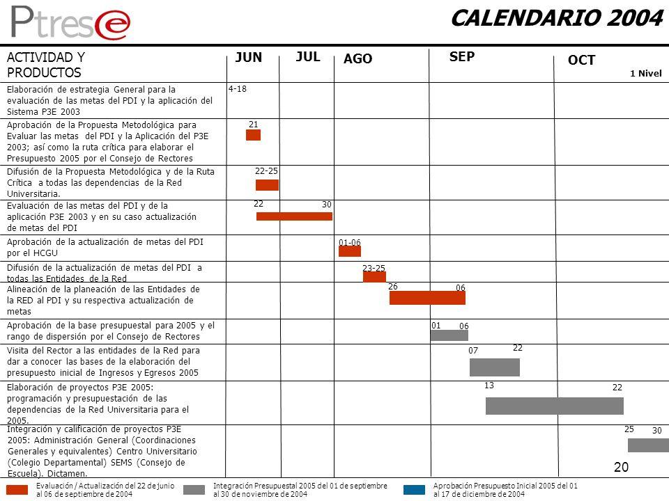 20 CALENDARIO 2004 ACTIVIDAD Y PRODUCTOS Elaboración de estrategia General para la evaluación de las metas del PDI y la aplicación del Sistema P3E 200