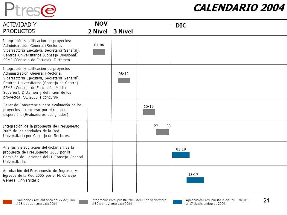 21 CALENDARIO 2004 ACTIVIDAD Y PRODUCTOS NOV DIC Integración de la propuesta de Presupuesto 2005 de las entidades de la Red Universitaria por Consejo