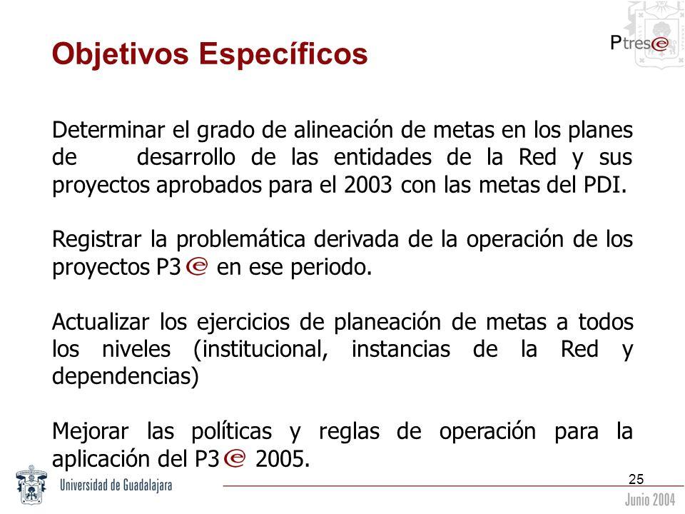 25 Objetivos Específicos Determinar el grado de alineación de metas en los planes de desarrollo de las entidades de la Red y sus proyectos aprobados p