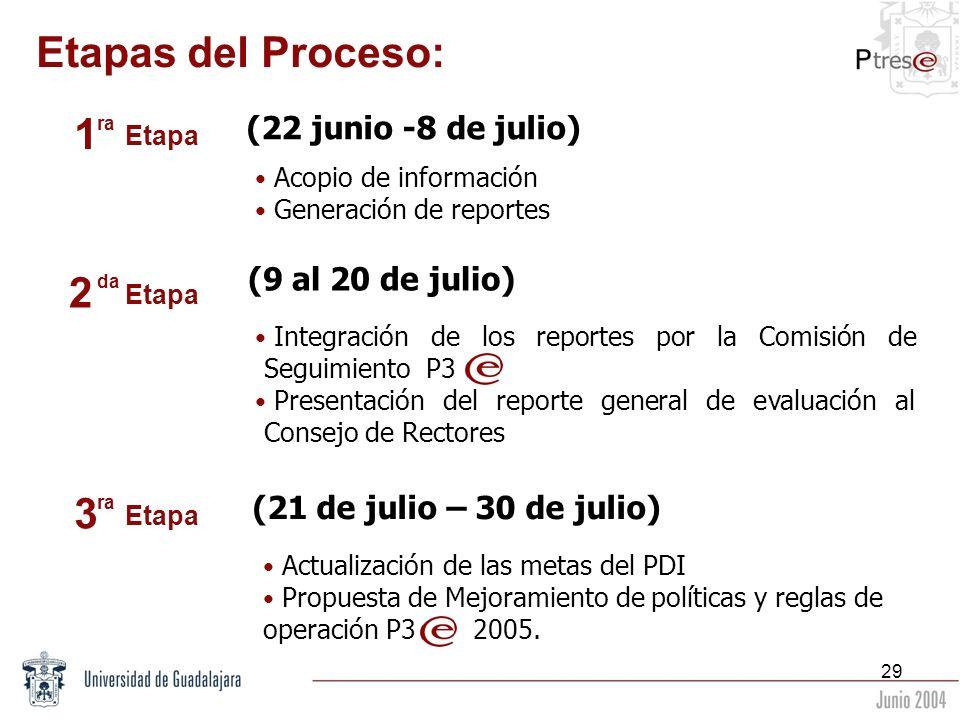 29 Etapas del Proceso: (22 junio -8 de julio) Acopio de información Generación de reportes (9 al 20 de julio) Integración de los reportes por la Comis