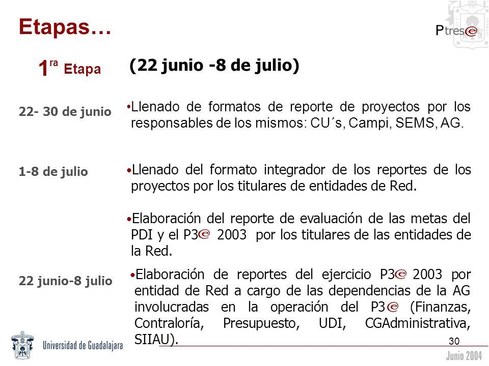 30 Etapas… (22 junio -8 de julio) Llenado de formatos de reporte de proyectos por los responsables de los mismos: CU´s, Campi, SEMS, AG. 22- 30 de jun