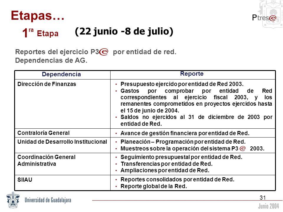 31 Etapas… 1 ra Etapa (22 junio -8 de julio) Reportes del ejercicio P3 por entidad de red. Dependencias de AG. Dependencia Reporte Dirección de Finanz