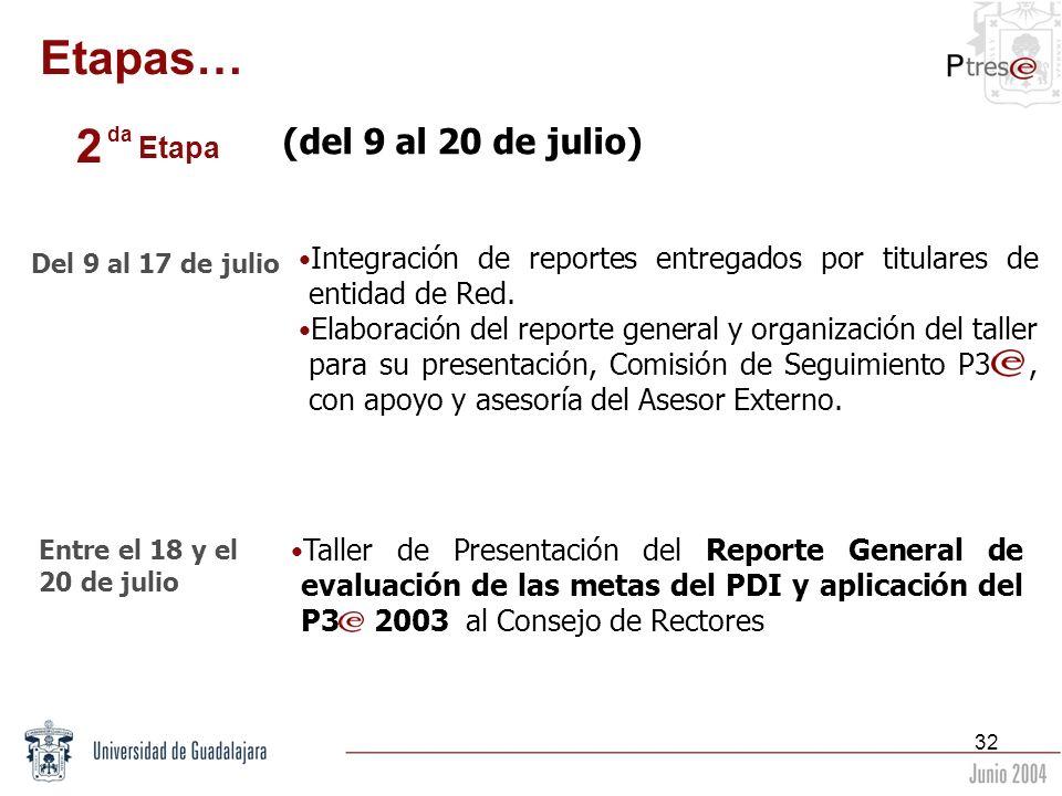 32 (del 9 al 20 de julio) Integración de reportes entregados por titulares de entidad de Red. Elaboración del reporte general y organización del talle