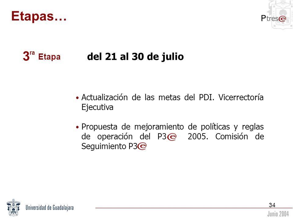 34 del 21 al 30 de julio Actualización de las metas del PDI. Vicerrectoría Ejecutiva Propuesta de mejoramiento de políticas y reglas de operación del