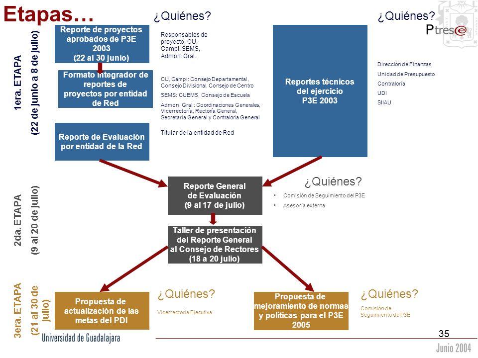 35 Reporte de proyectos aprobados de P3E 2003 (22 al 30 junio) Formato integrador de reportes de proyectos por entidad de Red Reporte de Evaluación po