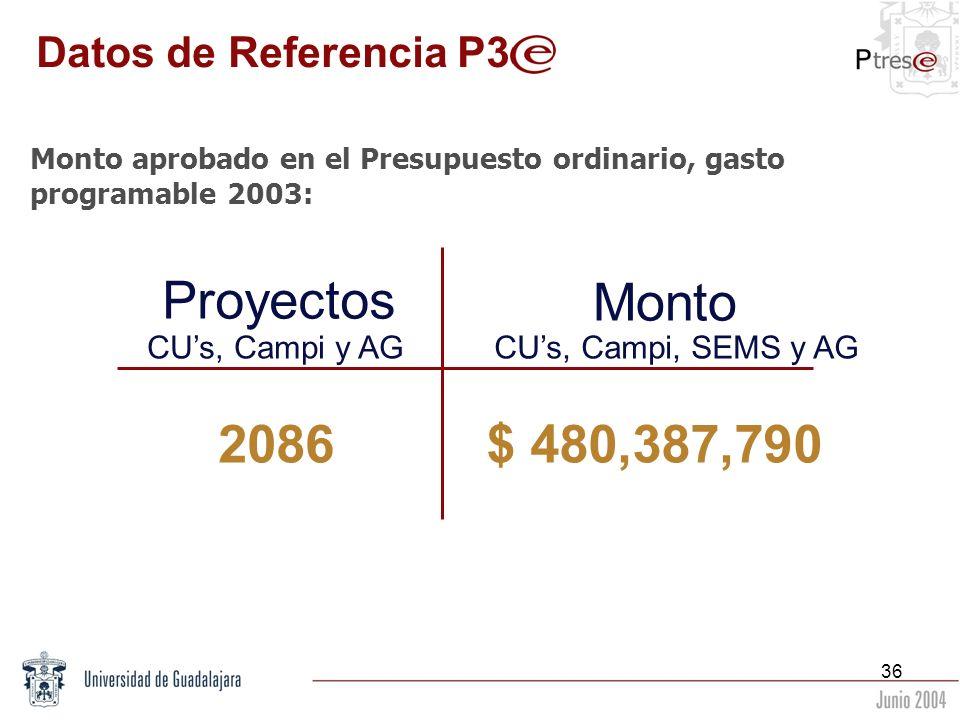 36 Datos de Referencia P3 Monto aprobado en el Presupuesto ordinario, gasto programable 2003: Proyectos Monto 2086$ 480,387,790 CUs, Campi y AGCUs, Ca