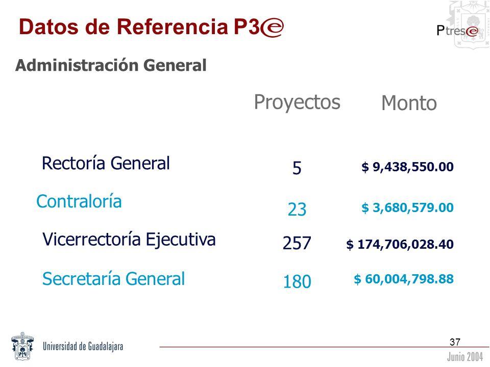 37 Administración General Rectoría General Monto Proyectos Vicerrectoría Ejecutiva Secretaría General Contraloría 257 5 23 180 $ 9,438,550.00 $ 3,680,