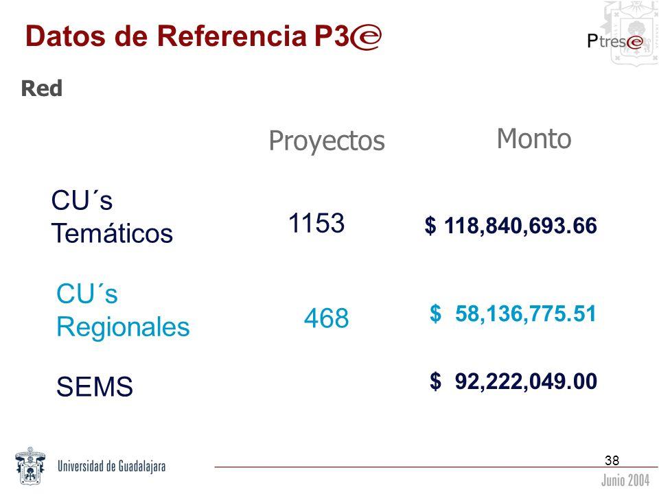 38 Red Monto Proyectos SEMS CU´s Regionales 468 1153 $ 118,840,693.66 $ 58,136,775.51 $ 92,222,049.00 CU´s Temáticos Datos de Referencia P3