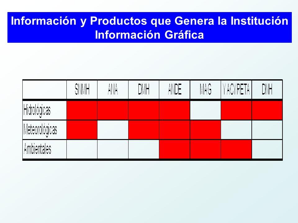 Información y Productos que Genera la Institución Información Gráfica