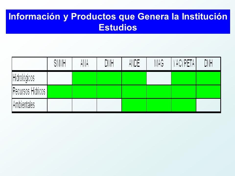 Información y Productos que Genera la Institución Estudios