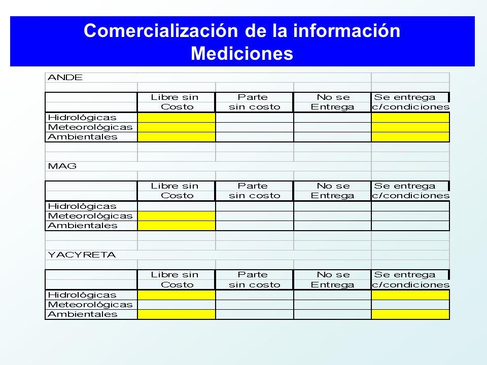 Comercialización de la información Mediciones
