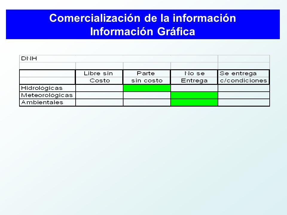 Comercialización de la información Información Gráfica