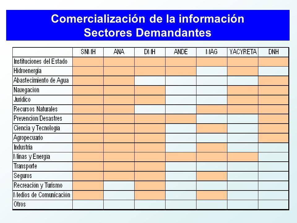 Comercialización de la información Sectores Demandantes