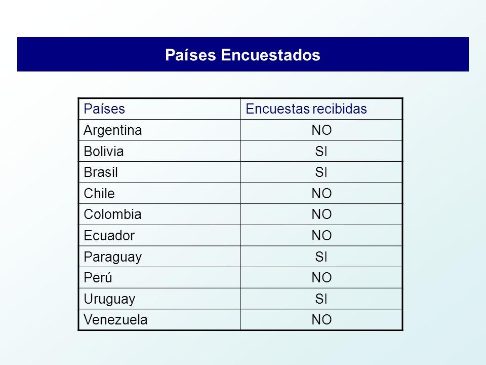 Países Encuestados PaísesEncuestas recibidas ArgentinaNO BoliviaSI BrasilSI ChileNO ColombiaNO EcuadorNO ParaguaySI PerúNO UruguaySI VenezuelaNO