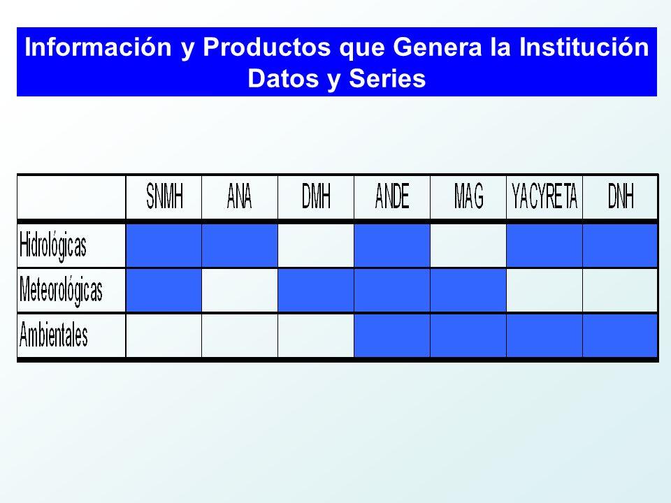 Información y Productos que Genera la Institución Datos y Series
