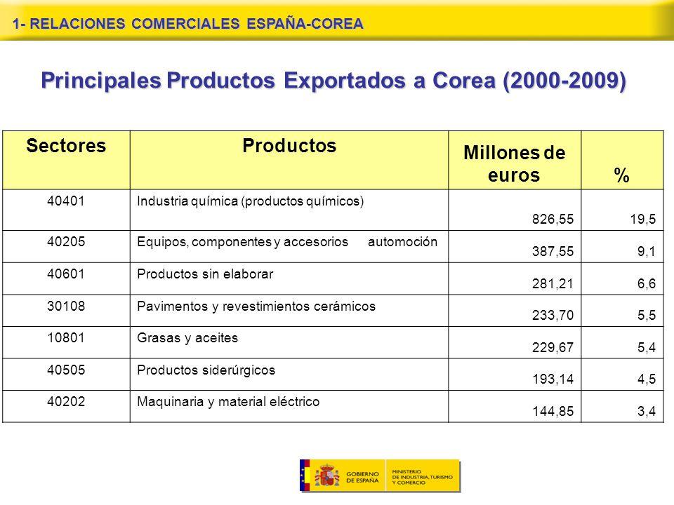 Principales Productos Exportados a Corea (2000-2009) SectoresProductos Millones de euros% 40401Industria química (productos químicos) 826,5519,5 40205Equipos, componentes y accesorios automoción 387,559,1 40601Productos sin elaborar 281,216,6 30108Pavimentos y revestimientos cerámicos 233,705,5 10801Grasas y aceites 229,675,4 40505Productos siderúrgicos 193,144,5 40202Maquinaria y material eléctrico 144,853,4 1- RELACIONES COMERCIALES ESPAÑA-COREA