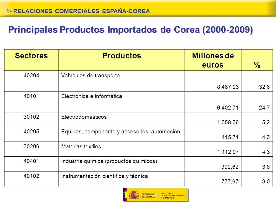 SectoresProductos Millones de euros% 40204Vehículos de transporte 8.467,9332,6 40101Electrónica e informática 6.402,7124,7 30102Electrodomésticos 1.358,365,2 40205Equipos, componente y accesorios automoción 1.115,714,3 30206Materias textiles 1.112,074,3 40401Industria química (productos químicos) 992,623,8 40102Instrumentación científica y técnica 777,673,0 Principales Productos Importados de Corea (2000-2009)