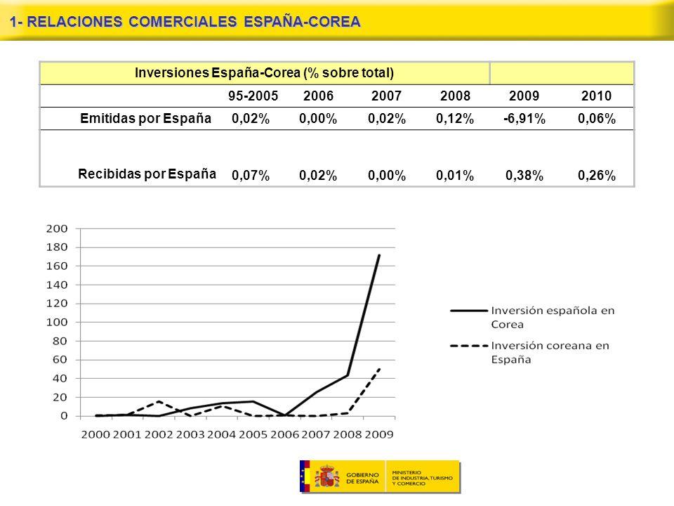 1- RELACIONES COMERCIALES ESPAÑA-COREA Inversiones España-Corea (% sobre total) 95-200520062007200820092010 Emitidas por España0,02%0,00%0,02%0,12%-6,91%0,06% 0,07%0,02%0,00%0,01%0,38%0,26% Recibidas por España