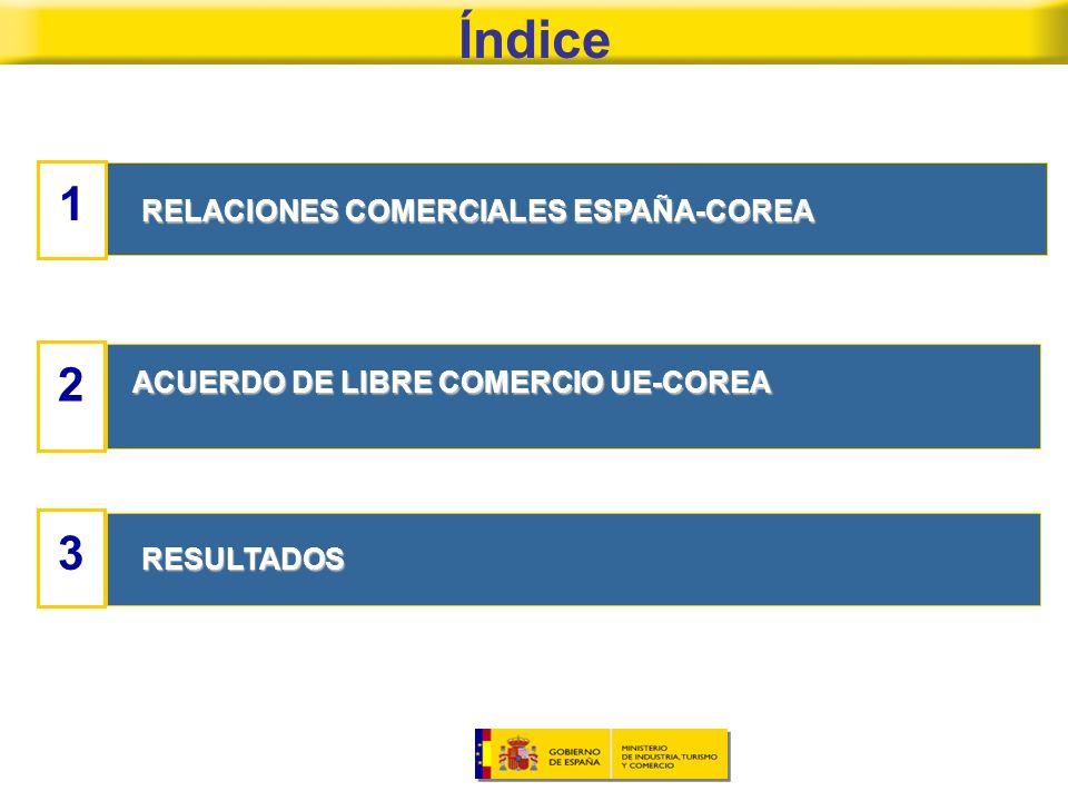 Índice 123 RELACIONES COMERCIALES ESPAÑA-COREA ACUERDO DE LIBRE COMERCIO UE-COREA RESULTADOS