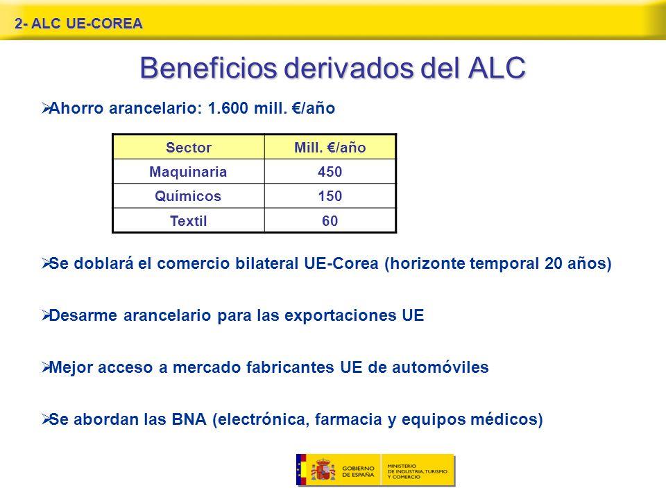 Beneficios derivados del ALC Ahorro arancelario: 1.600 mill.