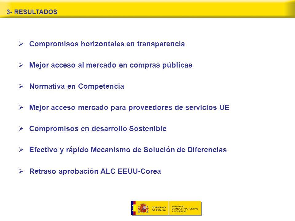 3- RESULTADOS Compromisos horizontales en transparencia Mejor acceso al mercado en compras públicas Normativa en Competencia Mejor acceso mercado para proveedores de servicios UE Compromisos en desarrollo Sostenible Efectivo y rápido Mecanismo de Solución de Diferencias Retraso aprobación ALC EEUU-Corea