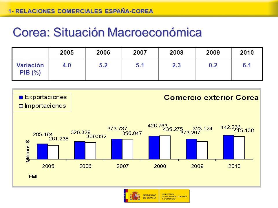 1- RELACIONES COMERCIALES ESPAÑA-COREA Corea: Situación Macroeconómica 200520062007200820092010 Variación PIB (%) 4.05.25.12.30.26.1
