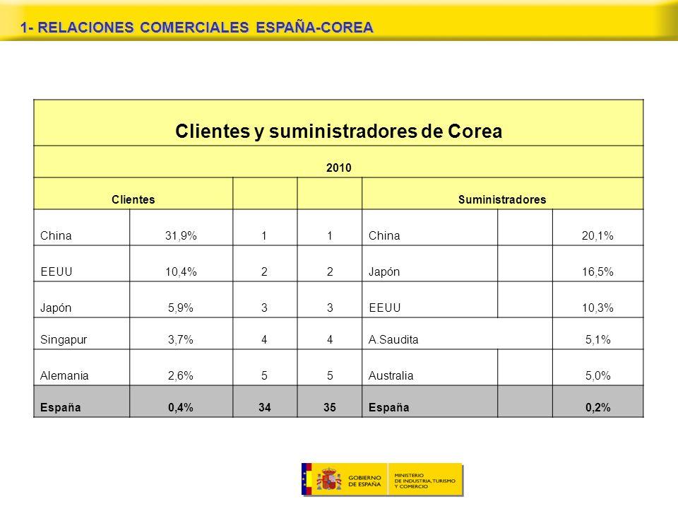 1- RELACIONES COMERCIALES ESPAÑA-COREA Clientes y suministradores de Corea 2010 Clientes Suministradores China31,9%11China20,1% EEUU10,4%22Japón16,5% Japón5,9%33EEUU10,3% Singapur3,7%44A.Saudita5,1% Alemania2,6%55Australia5,0% España0,4%3435España 0,2%
