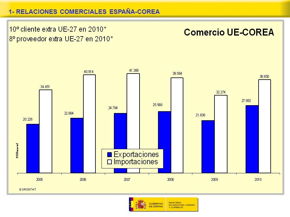 1- RELACIONES COMERCIALES ESPAÑA-COREA