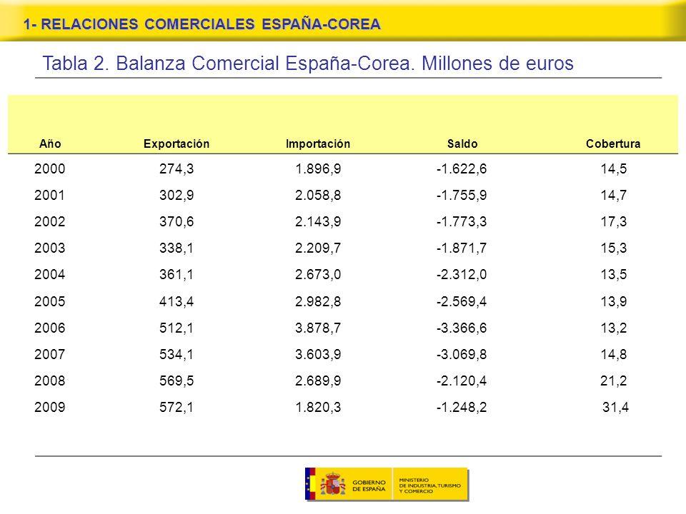 Tabla 2. Balanza Comercial España-Corea.