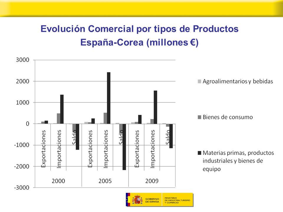 Evolución Comercial por tipos de Productos España-Corea (millones )