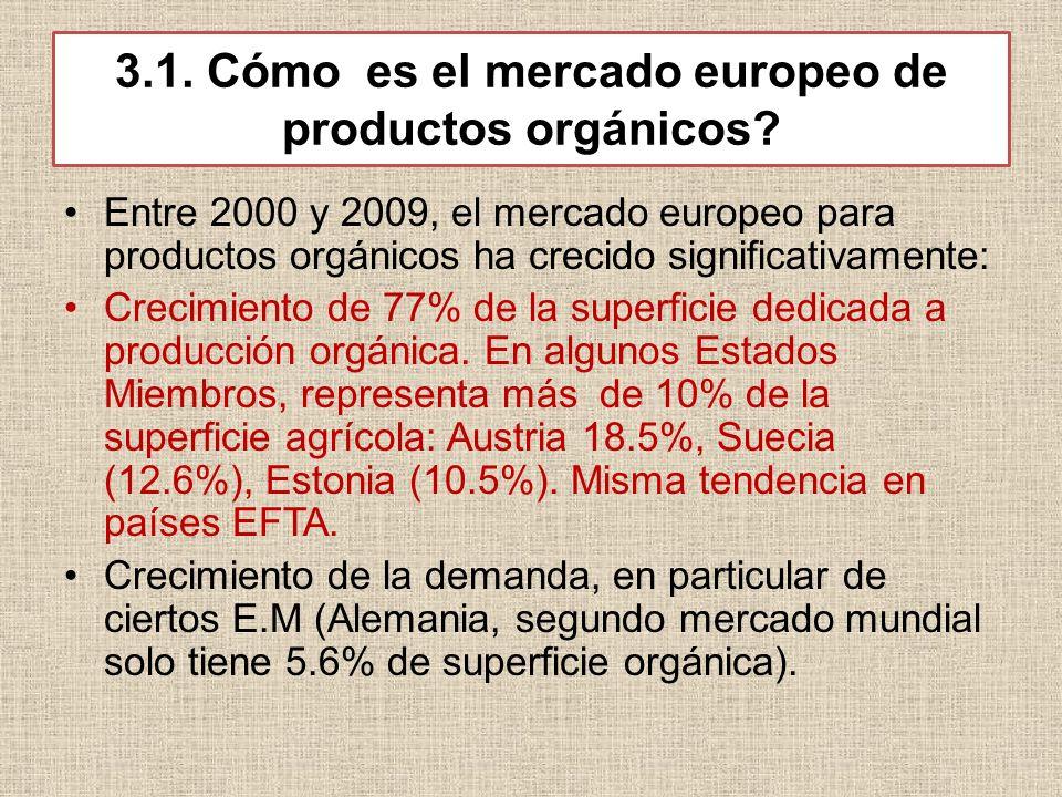 3.1. Cómo es el mercado europeo de productos orgánicos? Entre 2000 y 2009, el mercado europeo para productos orgánicos ha crecido significativamente:
