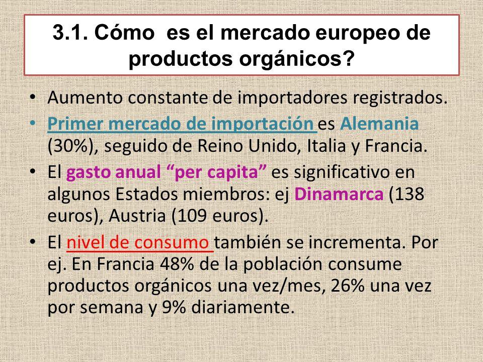 3.1. Cómo es el mercado europeo de productos orgánicos? Aumento constante de importadores registrados. Primer mercado de importación es Alemania (30%)