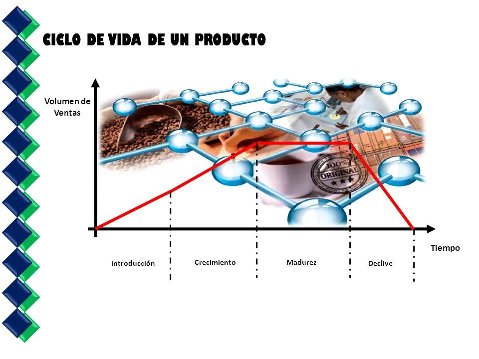 Introducción CrecimientoMadurez Declive Tiempo Volumen de Ventas CICLO DE VIDA DE UN PRODUCTO