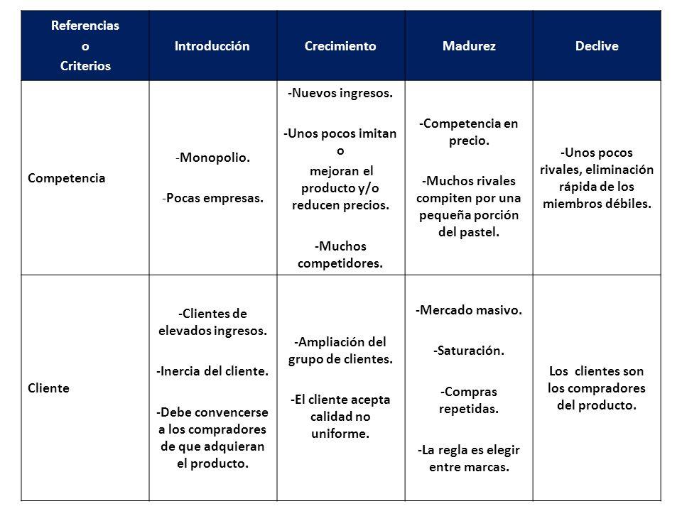 Referencias o Criterios IntroducciónCrecimientoMadurezDeclive Competencia -Monopolio.