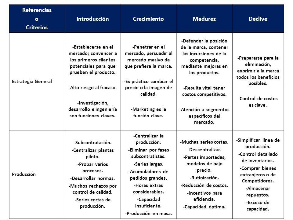 Referencias o Criterios IntroducciónCrecimientoMadurezDeclive Estrategia General -Establecerse en el mercado; convencer a los primeros clientes potenc