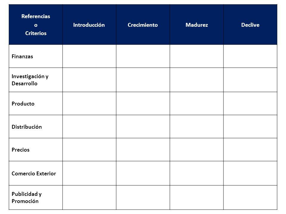 Referencias o Criterios IntroducciónCrecimientoMadurezDeclive Finanzas Investigación y Desarrollo Producto Distribución Precios Comercio Exterior Publ