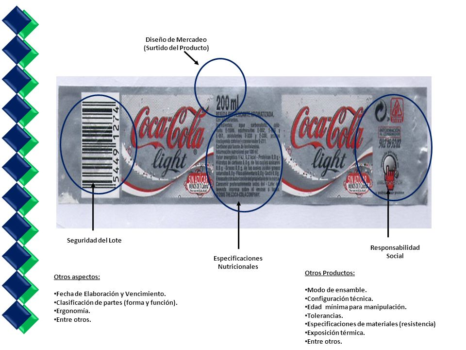 Especificaciones Nutricionales Responsabilidad Social Diseño de Mercadeo (Surtido del Producto) Seguridad del Lote Otros aspectos: Fecha de Elaboración y Vencimiento.