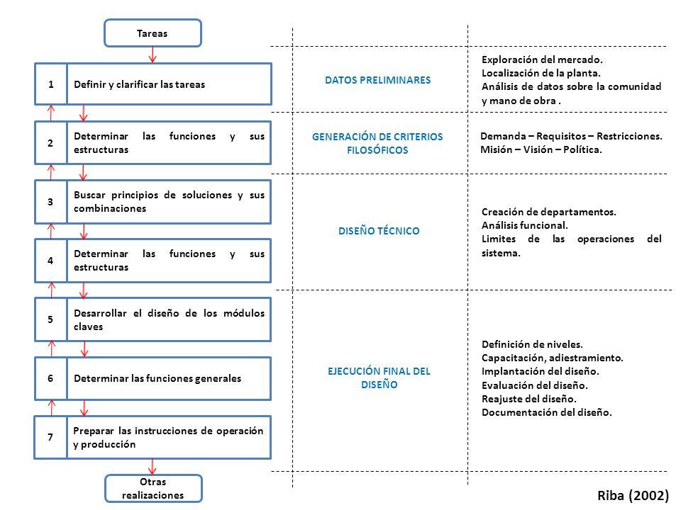 Tareas 1Definir y clarificar las tareas 2 Determinar las funciones y sus estructuras 3 Buscar principios de soluciones y sus combinaciones 4 Determina