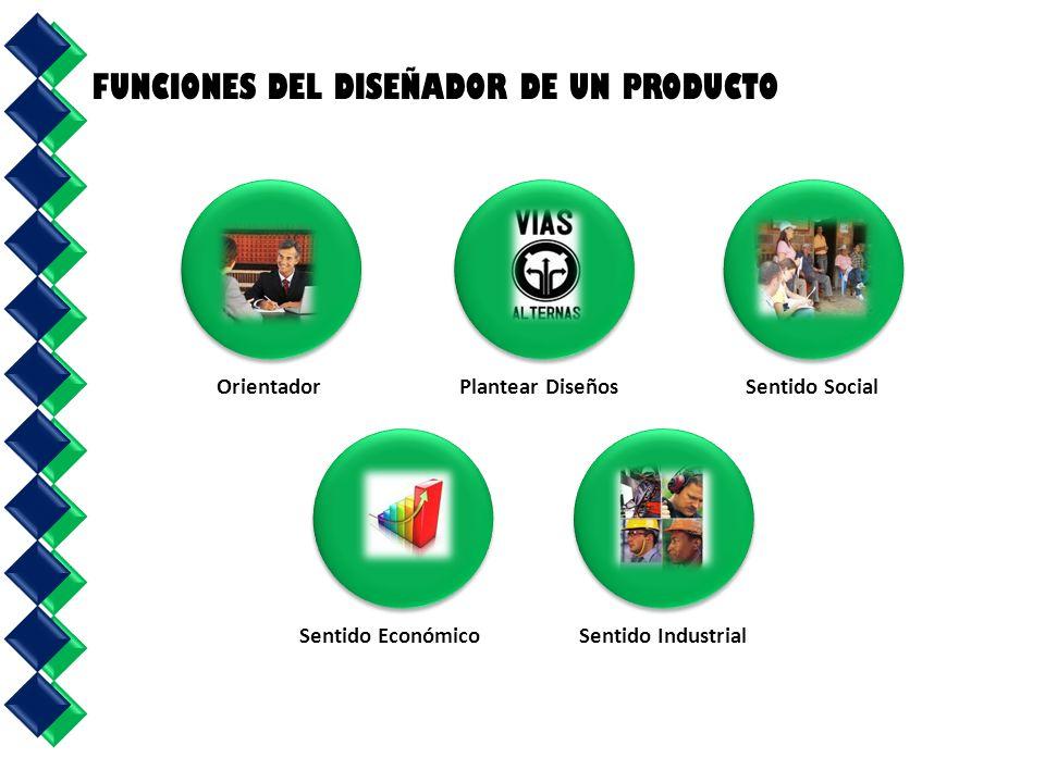 Orientador Sentido Económico Plantear Diseños Sentido Industrial Sentido Social FUNCIONES DEL DISEÑADOR DE UN PRODUCTO