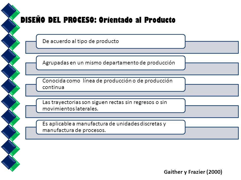 Gaither y Frazier (2000) DISEÑO DEL PROCESO: Orientado al Producto De acuerdo al tipo de productoAgrupadas en un mismo departamento de producción Conocida como línea de producción o de producción continua Las trayectorias son siguen rectas sin regresos o sin movimientos laterales.