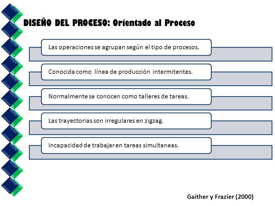 DISEÑO DEL PROCESO: Orientado al Proceso Gaither y Frazier (2000) Las operaciones se agrupan según el tipo de procesos.Conocida como línea de producción intermitentes.Normalmente se conocen como talleres de tareas.