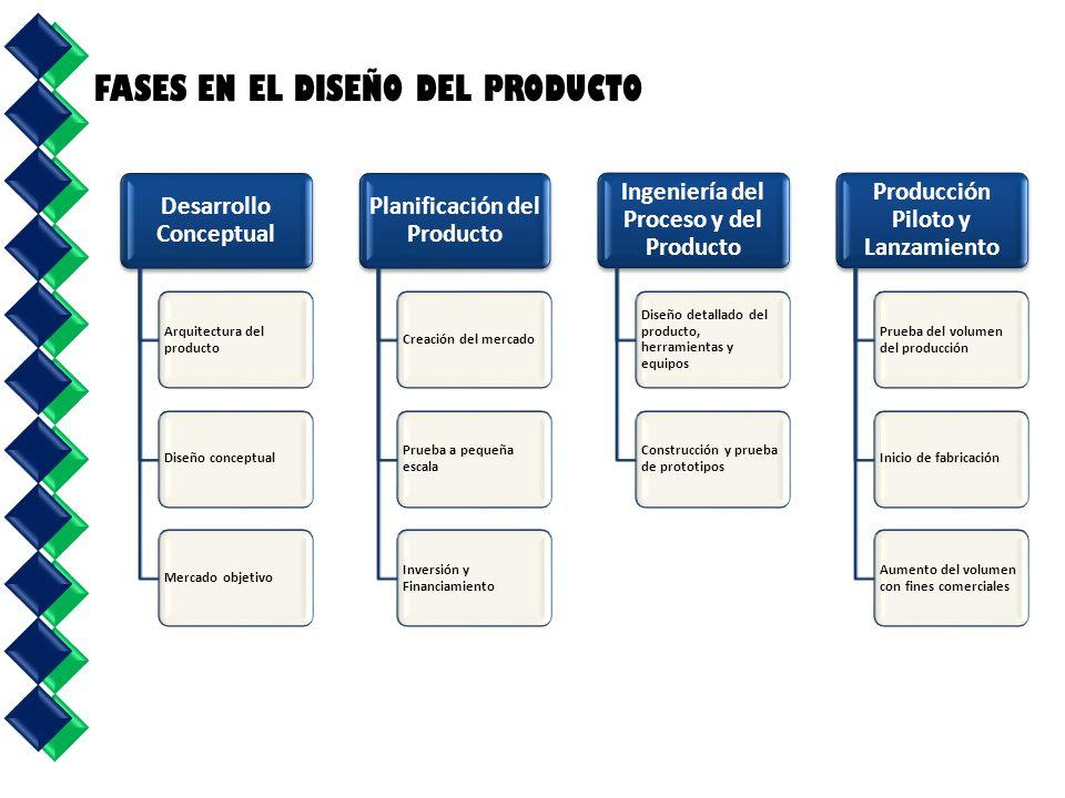 Desarrollo Conceptual Arquitectura del producto Diseño conceptualMercado objetivo Planificación del Producto Creación del mercado Prueba a pequeña esc