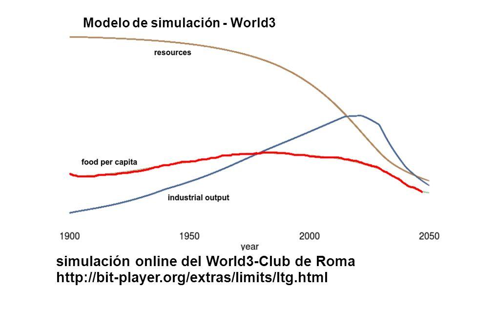 simulación online del World3-Club de Roma http://bit-player.org/extras/limits/ltg.html Modelo de simulación - World3