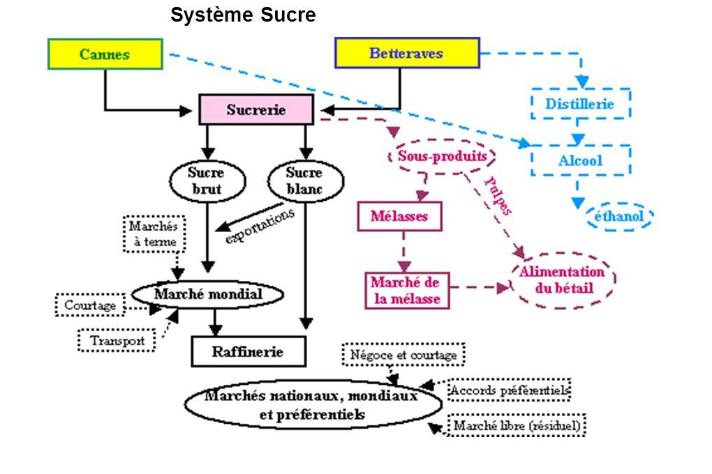 Système Sucre