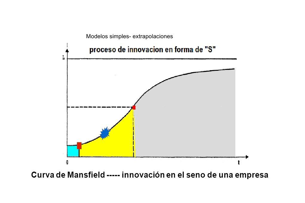 Curva de Mansfield ----- innovación en el seno de una empresa