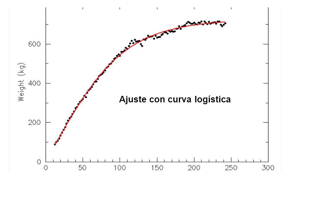 Ajuste con curva logística