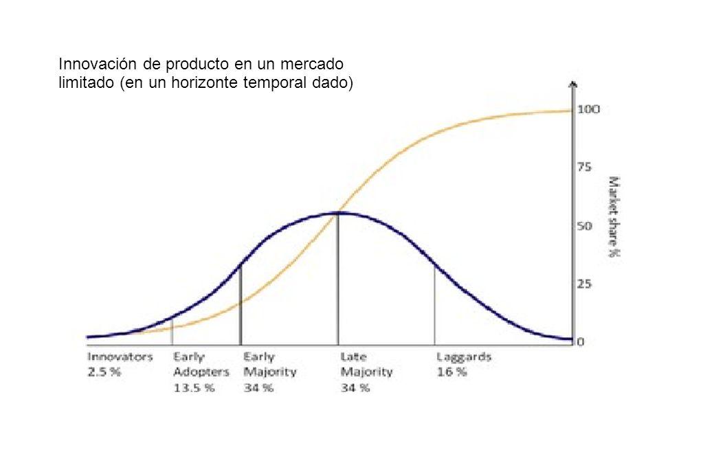 Innovación de producto en un mercado limitado (en un horizonte temporal dado)