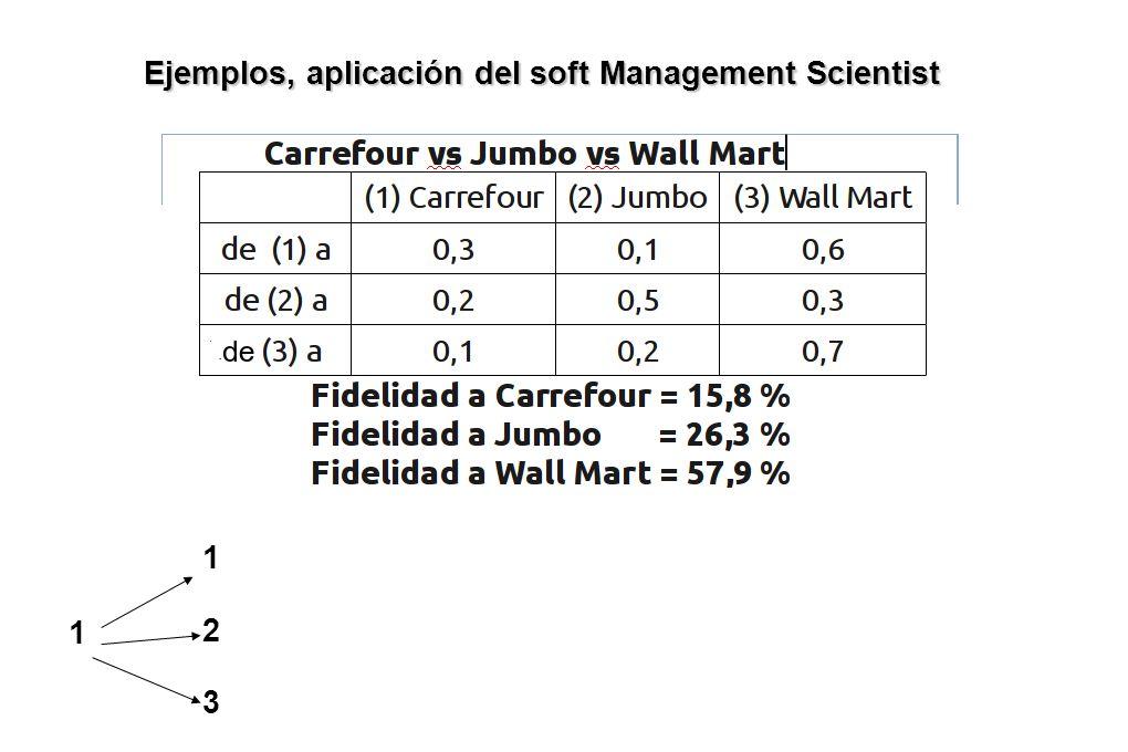 Ejemplos, aplicación del soft Management Scientist 1 123123